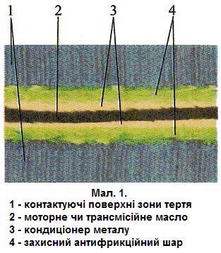 Принцип дії кондиціонера металу лінії Roil Treatment